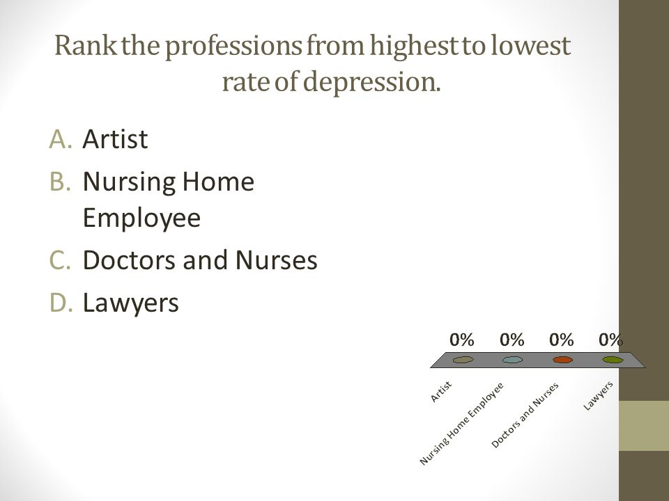 Rank the professions from highest to lowest rate of depression.