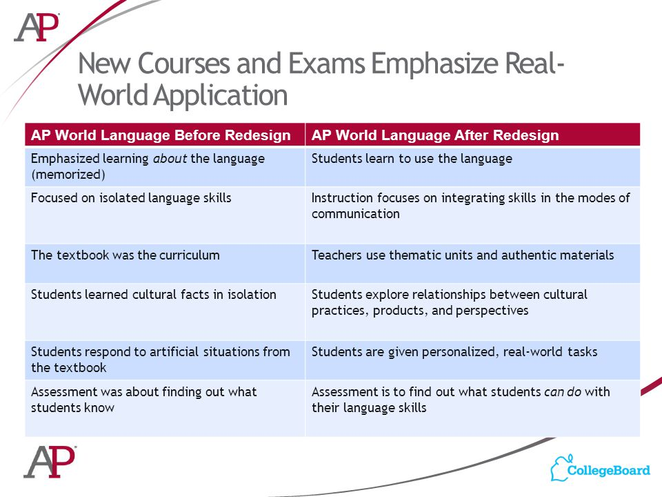 New Courses and Exams Emphasize Real- World Application AP World Language Before RedesignAP World Language After Redesign Emphasized learning about the language (memorized) Students learn to use the language Focused on isolated language skillsInstruction focuses on integrating skills in the modes of communication The textbook was the curriculumTeachers use thematic units and authentic materials Students learned cultural facts in isolationStudents explore relationships between cultural practices, products, and perspectives Students respond to artificial situations from the textbook Students are given personalized, real-world tasks Assessment was about finding out what students know Assessment is to find out what students can do with their language skills