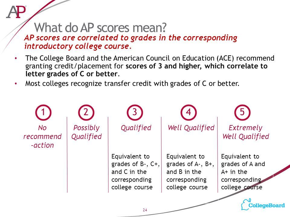 No recommend -action Possibly Qualified QualifiedWell QualifiedExtremely Well Qualified Equivalent to grades of B-, C+, and C in the corresponding college course Equivalent to grades of A-, B+, and B in the corresponding college course Equivalent to grades of A and A+ in the corresponding college course What do AP scores mean.