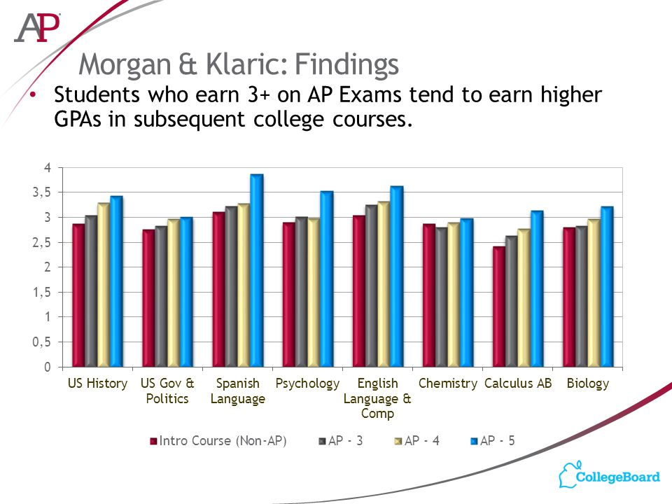 Morgan & Klaric: Findings