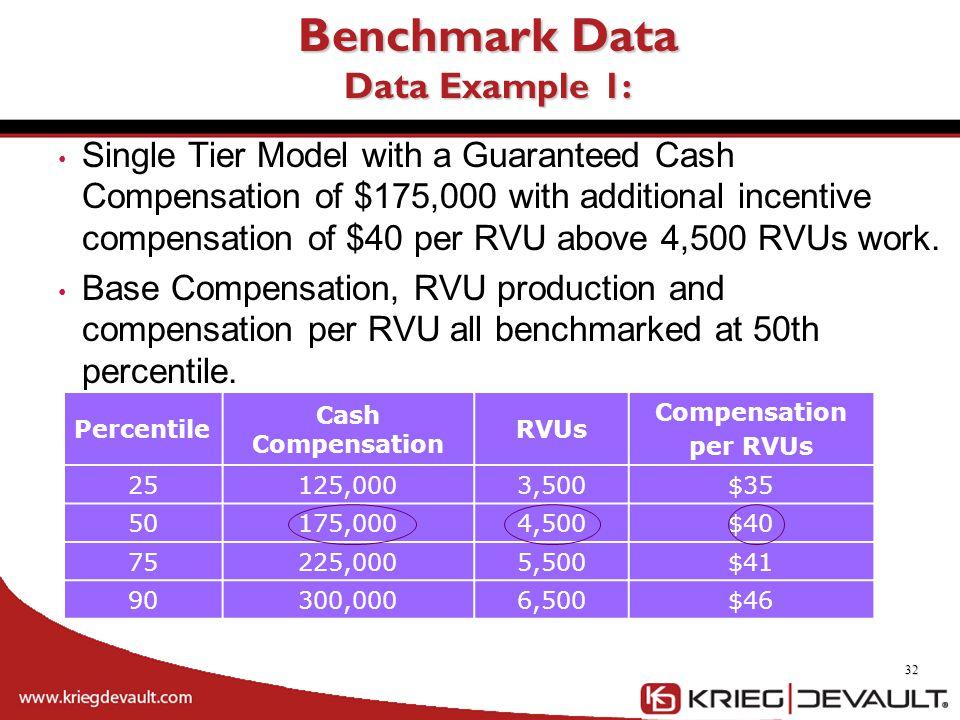 Percentile Cash Compensation RVUs Compensation per RVUs 25125,0003,500$35 50175,0004,500$40 75225,0005,500$41 90300,0006,500$46 Benchmark Data Data Ex