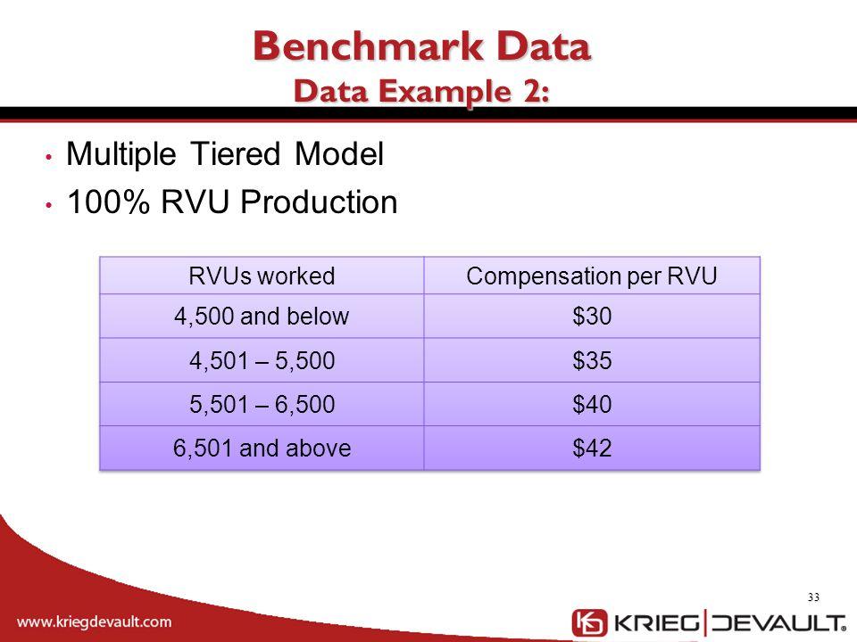 Benchmark Data Data Example 2: 33 Multiple Tiered Model 100% RVU Production