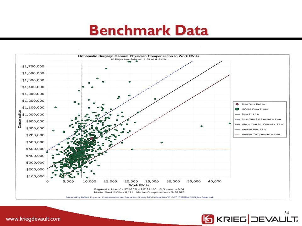 34 Benchmark Data