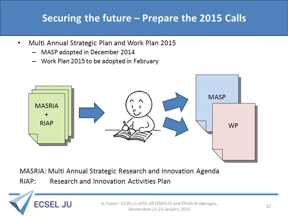 Securing the future – Prepare the 2015 Calls Multi Annual Strategic Plan and Work Plan 2015 – MASP adopted in December 2014 – Work Plan 2015 to be adopted in February MASRIA: Multi Annual Strategic Research and Innovation Agenda RIAP: Research and Innovation Activities Plan MASRIA + RIAP MASRIA + RIAP MASP WP A.
