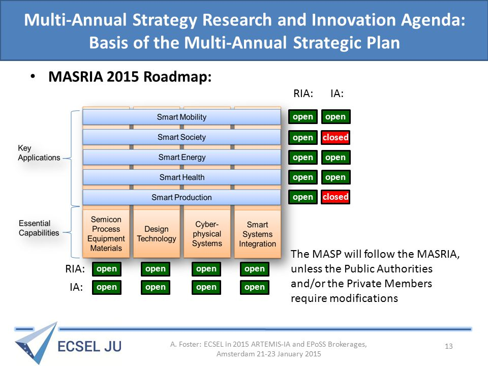 Multi-Annual Strategy Research and Innovation Agenda: Basis of the Multi-Annual Strategic Plan MASRIA 2015 Roadmap: A.