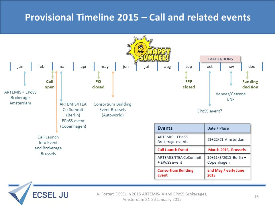 EVALUATIONS Provisional Timeline 2015 – Call and related events janfebmaraprmayjunjulaugsepoctnovdec PO closed FPP closed Funding decision ARTEMIS + EPoSS Brokerage Amsterdam Call open Call Launch Info Event and Brokerage Brussels Consortium Building Event Brussels (Autoworld) Aeneas/Catrene ENF EPoSS event.