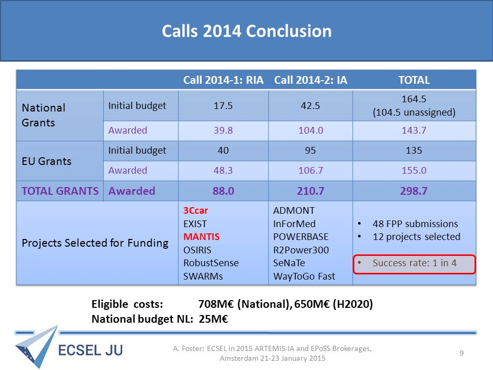 Calls 2014 Conclusion Eligible costs: 708M€ (National), 650M€ (H2020) National budget NL: 25M€ A.