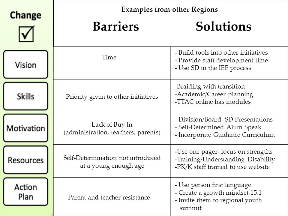 Barriers Solutions Time Priority given to other initiatives Lack of Buy In (administration, teachers, parents) Self-Determination not introduced at a young enough age Parent and teacher resistance - Build tools into other initiatives - Provide staff development time - Use SD in the IEP process -Braiding with transition -Academic/Career planning -TTAC online has modules - Division/Board SD Presentations - Self-Determined Alum Speak - Incorporate Guidance Curriculum -Use one pager- focus on strengths -Training/Understanding Disability -PK/K staff trained to use website - Use person first language - Create a growth mindset 15:1 - Invite them to regional youth summit Examples from other Regions