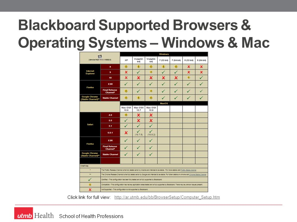 School of Health Professions Blackboard Supported Browsers & Operating Systems – Windows & Mac http://ar.utmb.edu/bb/BrowserSetup/Computer_Setup.htm Click link for full view: