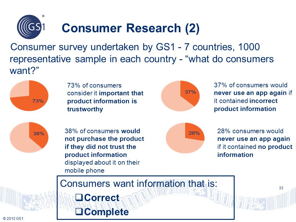 "© 2012 GS1 Consumer Research (2) Consumer survey undertaken by GS1 - 7 countries, 1000 representative sample in each country - ""what do consumers want"
