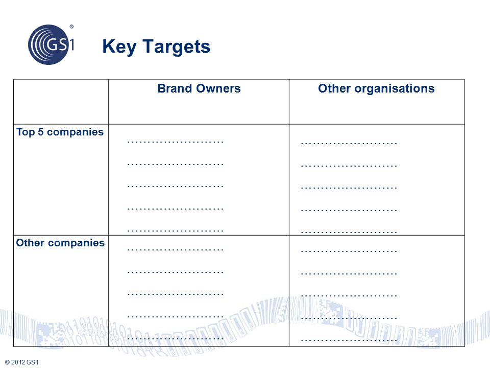 © 2012 GS1 Brand OwnersOther organisations Top 5 companies Other companies …………………… Key Targets ……………………