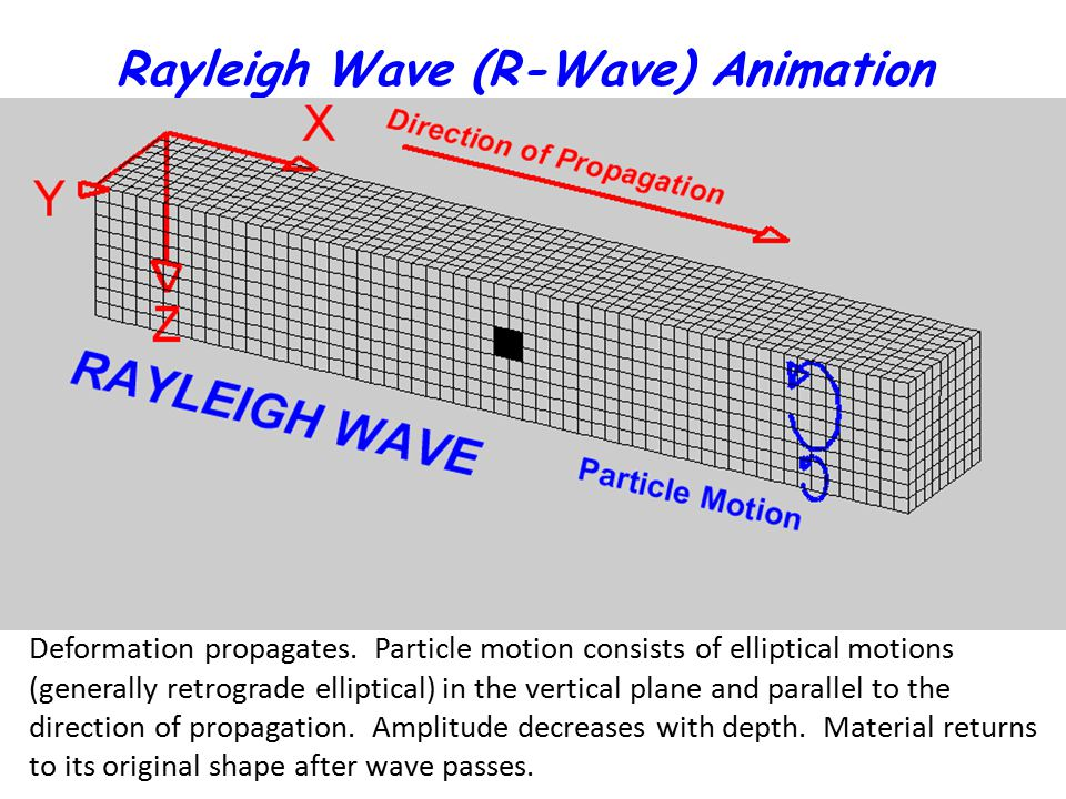 Rayleigh Wave (R-Wave) Animation Deformation propagates. Particle motion consists of elliptical motions (generally retrograde elliptical) in the verti