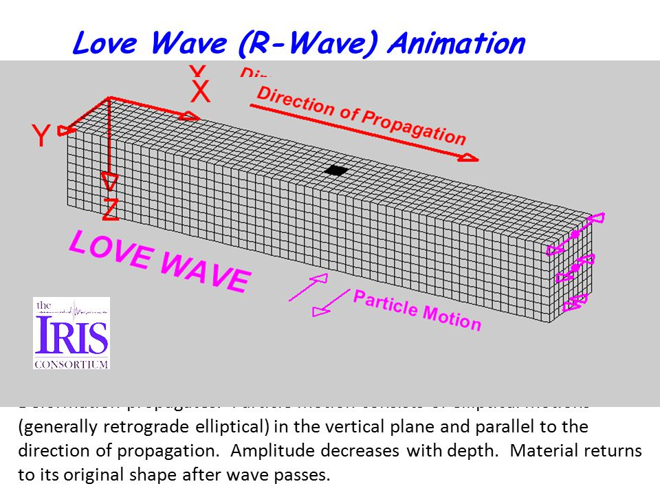 Love Wave (R-Wave) Animation Deformation propagates.