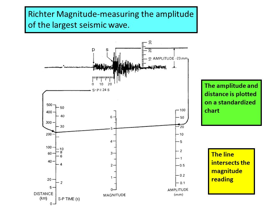 Richter Magnitude-measuring the amplitude of the largest seismic wave.