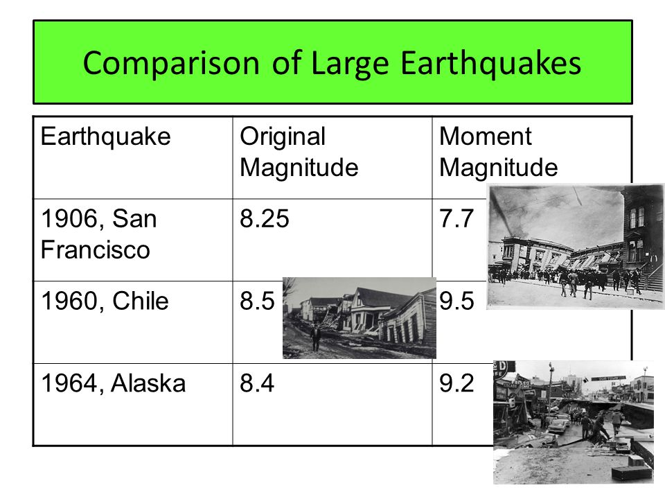 Comparison of Large Earthquakes EarthquakeOriginal Magnitude Moment Magnitude 1906, San Francisco 8.257.7 1960, Chile8.59.5 1964, Alaska8.49.2