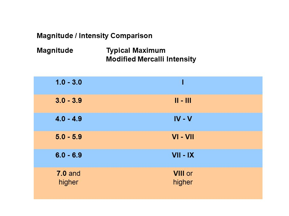 Magnitude / Intensity Comparison MagnitudeTypical Maximum Modified Mercalli Intensity 1.0 - 3.0I 3.0 - 3.9II - III 4.0 - 4.9IV - V 5.0 - 5.9VI - VII 6.0 - 6.9VII - IX 7.0 and higher VIII or higher