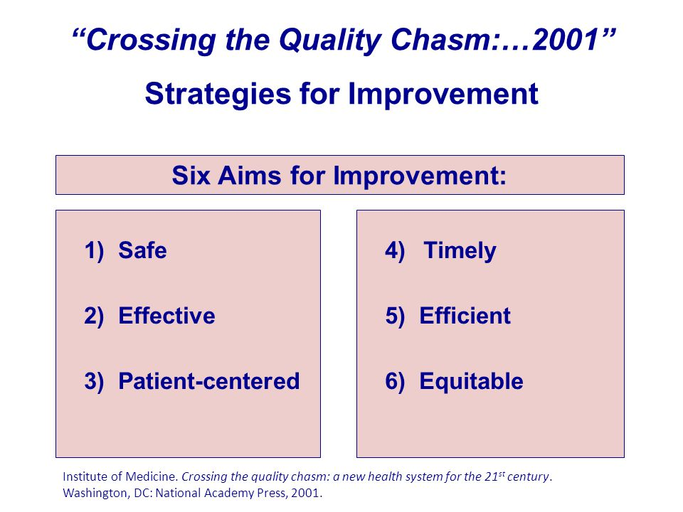 """Crossing the Quality Chasm:…2001"" Strategies for Improvement 1)Safe 2)Effective 3)Patient-centered 4)Timely 5)Efficient 6)Equitable Six Aims for Impr"