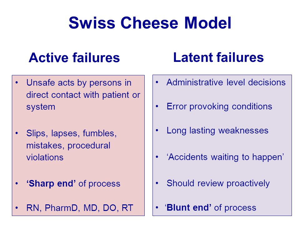 Swiss Cheese Model Active failuresLatent failures Unsafe acts by persons in direct contact with patient or system Slips, lapses, fumbles, mistakes, pr