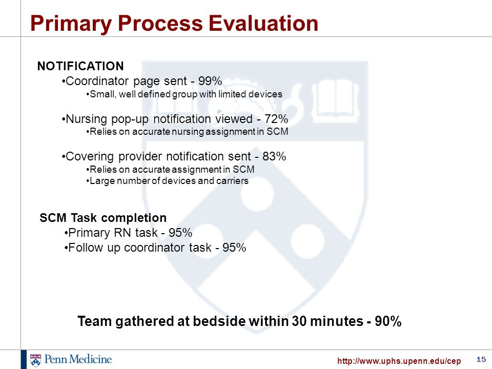15 http://www.uphs.upenn.edu/cep Primary Process Evaluation NOTIFICATION Coordinator page sent - 99% Small, well defined group with limited devices Nu