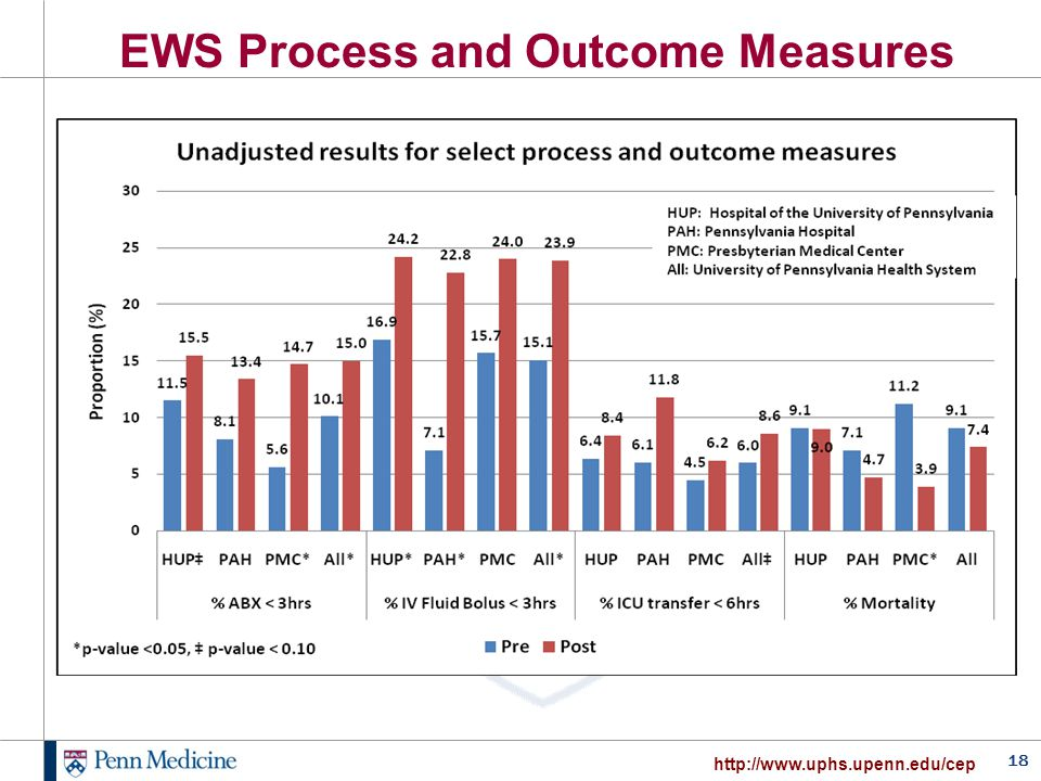 18 http://www.uphs.upenn.edu/cep EWS Process and Outcome Measures