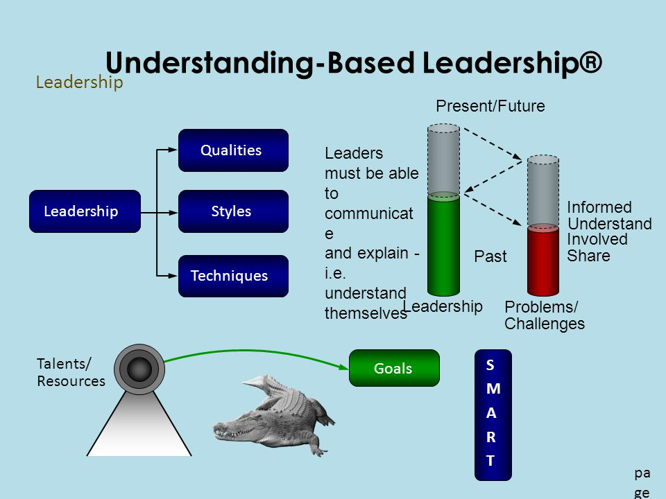 Understanding-Based Leadership® pa ge 15 Leadership Qualities Techniques Styles Leaders must be able to communicat e and explain - i.e.