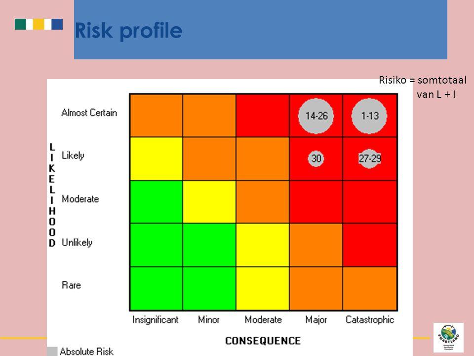 Risk profile Risiko = somtotaal van L + I