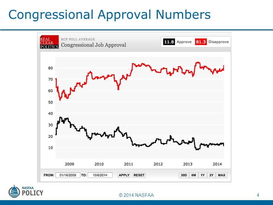 © 2014 NASFAA 4 Congressional Approval Numbers