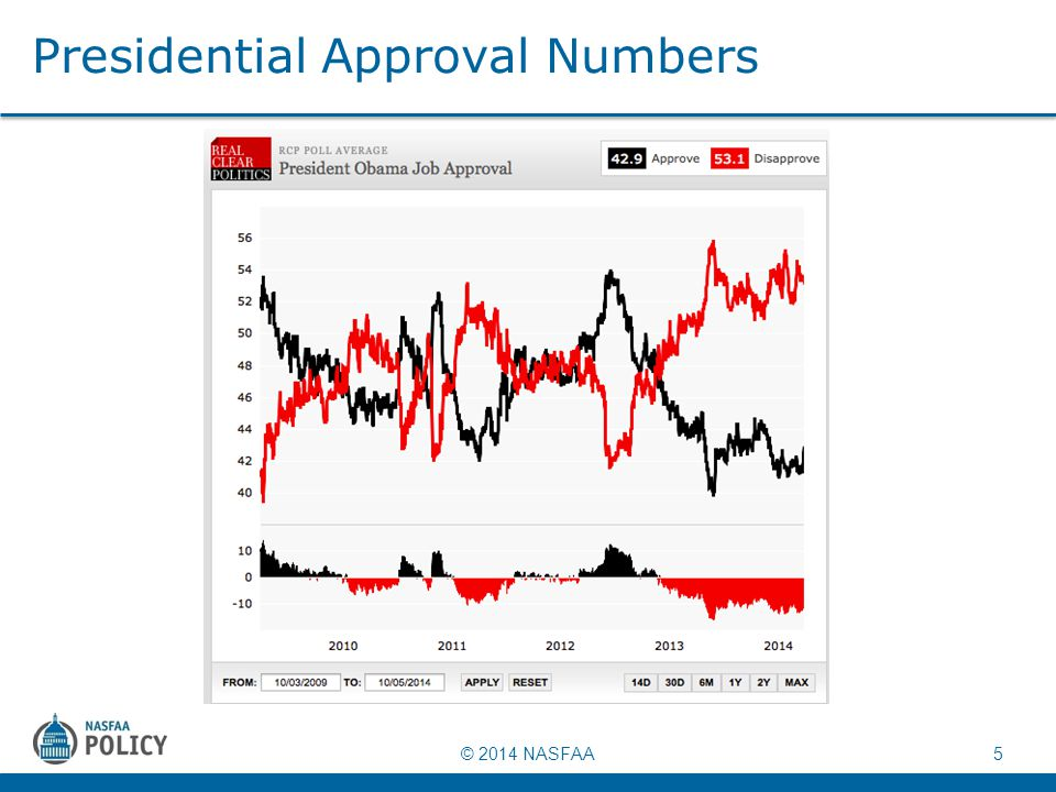 © 2014 NASFAA 5 Presidential Approval Numbers