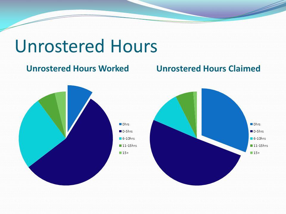 Unrostered Hours Unrostered Hours Worked Unrostered Hours Claimed