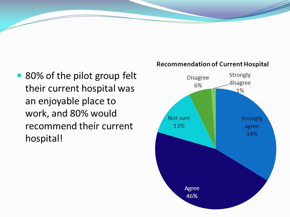 80% of the pilot group felt their current hospital was an enjoyable place to work, and 80% would recommend their current hospital!