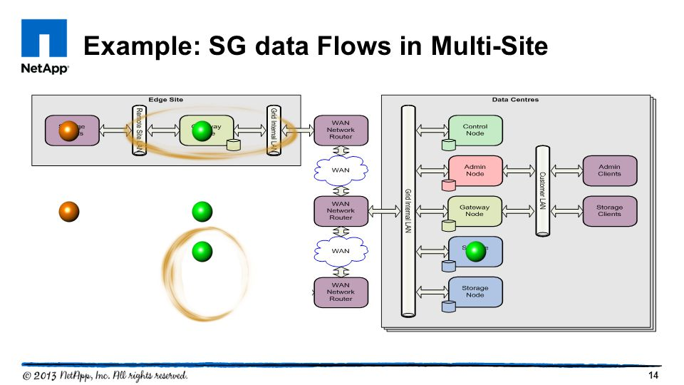 14 Example: SG data Flows in Multi-Site