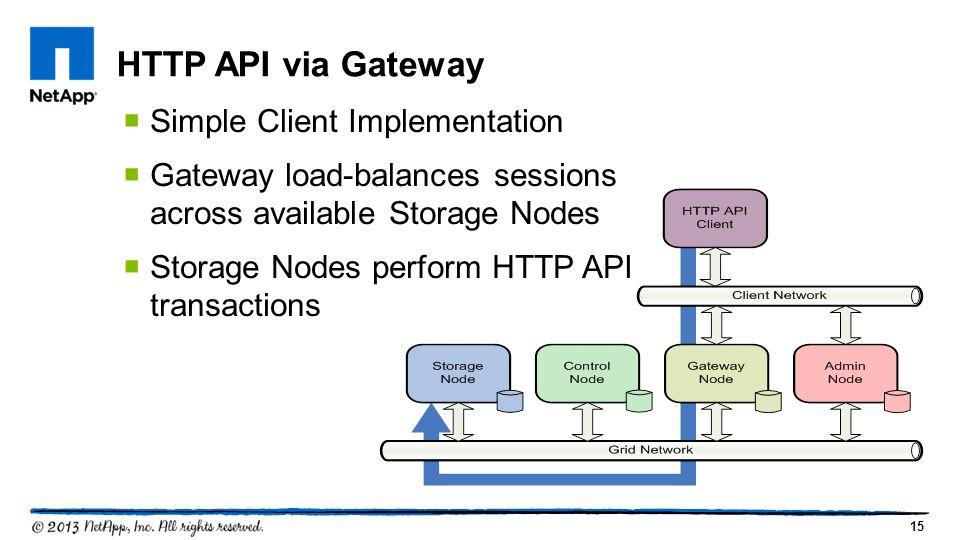 15 HTTP API via Gateway  Simple Client Implementation  Gateway load-balances sessions across available Storage Nodes  Storage Nodes perform HTTP API transactions