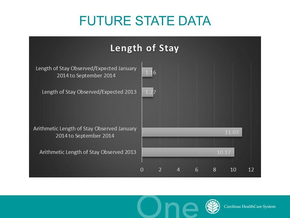 FUTURE STATE DATA