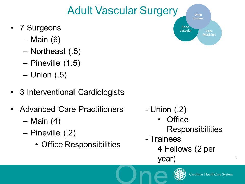 Vasc Medicine Adult Vascular Surgery 7 Surgeons –Main (6) –Northeast (.5) –Pineville (1.5) –Union (.5) 3 Interventional Cardiologists Advanced Care Pr