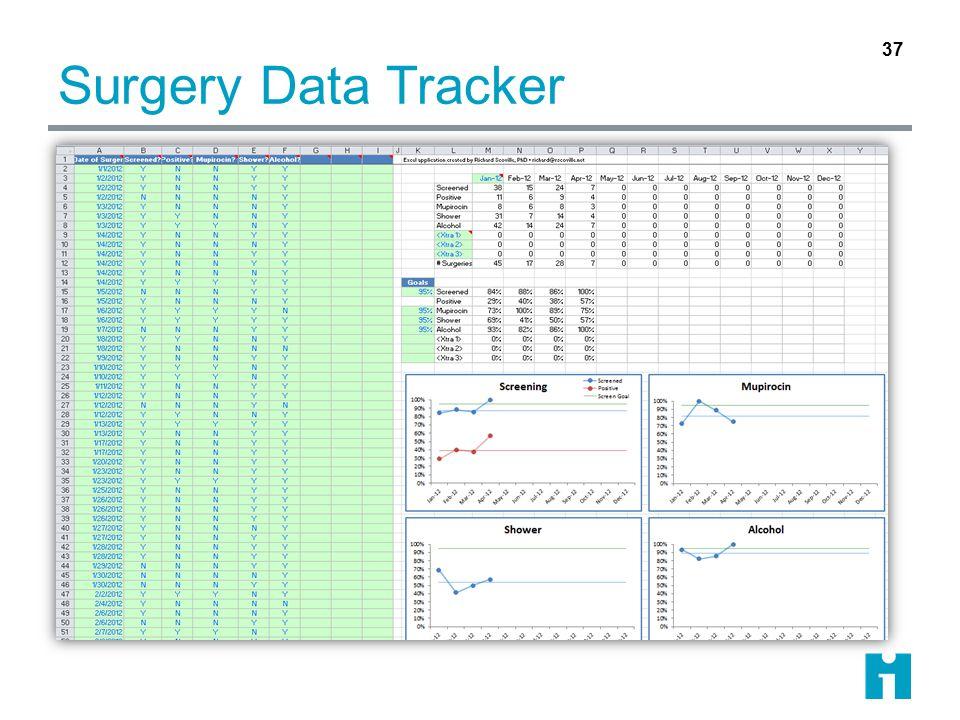 Surgery Data Tracker 37
