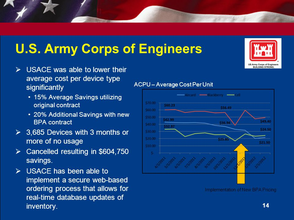 U.S. Army Corps of Engineers  USACE was able to lower their average cost per device type significantly 15% Average Savings utilizing original contrac
