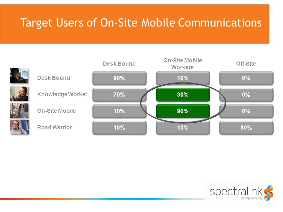 Target Users of On-Site Mobile Communications Road Warrior Desk Bound On-Site Mobile Off-Site 80% 0% Desk Bound 10% 90% 10% 70% Knowledge Worker On-Site Mobile Workers 10% 90% 30%