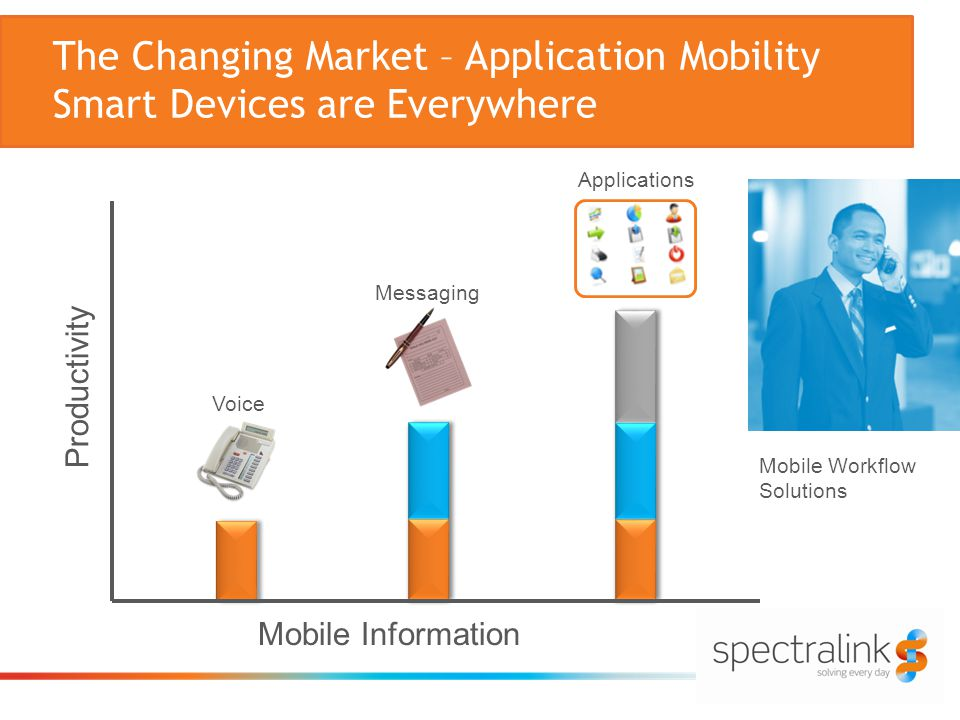 The Changing Market – Application Mobility Smart Devices are Everywhere Productivity Mobile Information Voice Messaging Applications Mobile Workflow Solutions