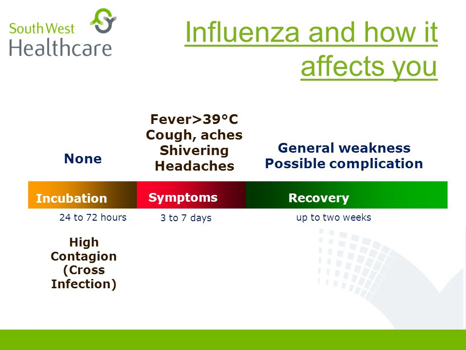 Influenza and how it affects you None Incubation SymptomsRecovery 24 to 72 hours3 to 7 daysup to two weeks Fever>39°C Cough, aches Shivering Headaches General weakness Possible complication High Contagion (Cross Infection)