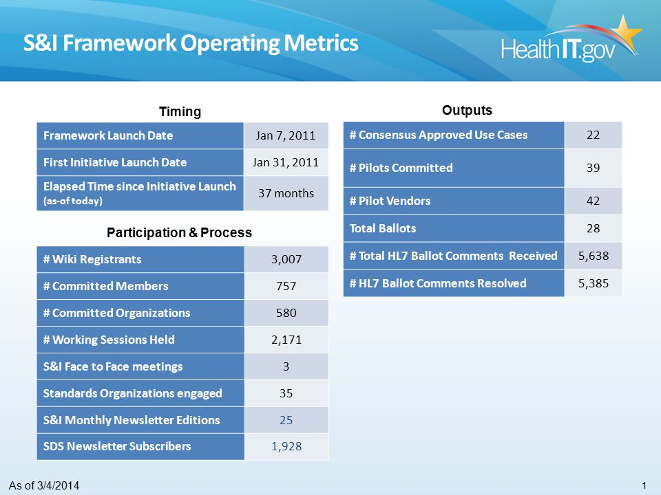 Timing Outputs Participation & Process Framework Launch DateJan 7, 2011 First Initiative Launch DateJan 31, 2011 Elapsed Time since Initiative Launch (as-of today) 37 months # Consensus Approved Use Cases22 # Pilots Committed39 # Pilot Vendors42 Total Ballots28 # Total HL7 Ballot Comments Received5,638 # HL7 Ballot Comments Resolved5,385 # Wiki Registrants3,007 # Committed Members757 # Committed Organizations580 # Working Sessions Held2,171 S&I Face to Face meetings3 Standards Organizations engaged35 S&I Monthly Newsletter Editions25 SDS Newsletter Subscribers1,928 As of 3/4/2014 S&I Framework Operating Metrics 1