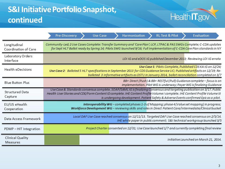 S&I Initiative Portfolio Snapshot, continued 3 Pre-DiscoveryUse CaseHarmonizationRI, Test & PilotEvaluation EU/US eHealth Cooperation In production Health eDecisions Blue Button Plus Structured Data Capture Use Case 1: Pilots Complete, Published CDS KA IG on 12/24; Use Case 2: Balloted 5 HL7 specifications in September 2013 for CDS Guidance Service UC; Published artifacts on 12/19; Re- balloted 3 Informative artifacts as DSTU in January 2014, ballot reconciliation completed on 3/7 Data Access Framework Local DAF Use Case reached consensus on 12/11/13.