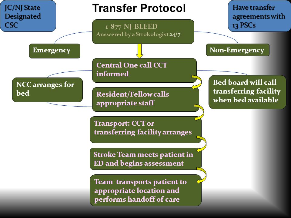 Transfer Protocol Emergency Non-Emergency Central One call CCT informed Transport: CCT or transferring facility arranges 1-877-NJ-BLEED Answered by a