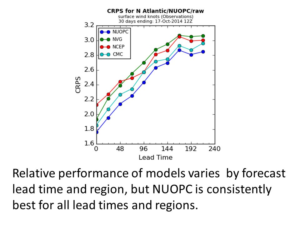 Relative performance of models varies by forecast lead time and region, but NUOPC is consistently best for all lead times and regions.