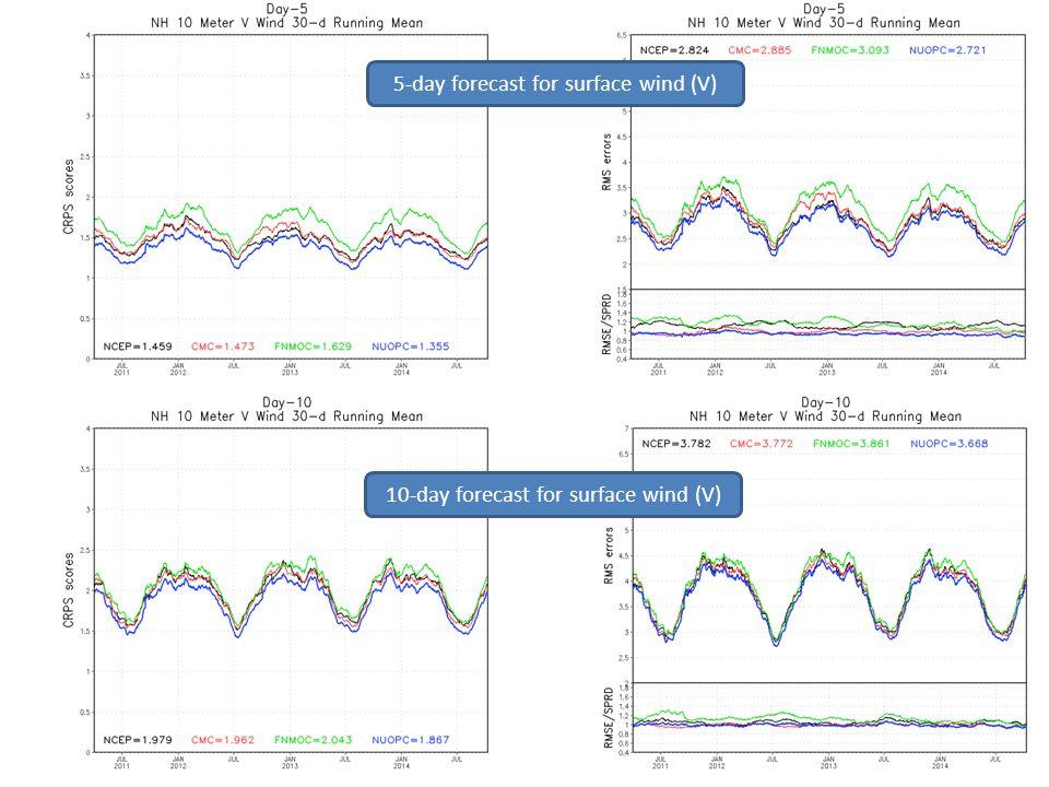 5-day forecast for surface wind (V) 10-day forecast for surface wind (V)