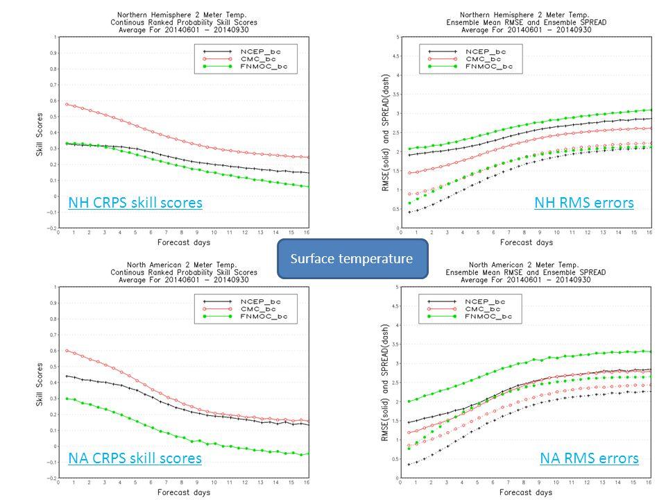 NH CRPS skill scoresNH RMS errors NA CRPS skill scoresNA RMS errors Surface temperature