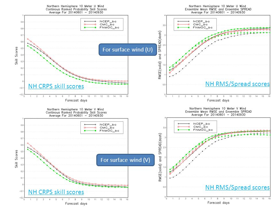 NH CRPS skill scores NH RMS/Spread scores For surface wind (U) NH CRPS skill scores NH RMS/Spread scores For surface wind (V)
