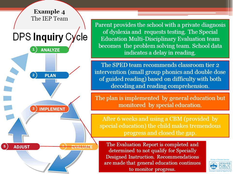 Example 4 The IEP Team The SPED team recommends classroom tier 2 intervention (small group phonics and double dose of guided reading) based on difficulty with both decoding and reading comprehension.