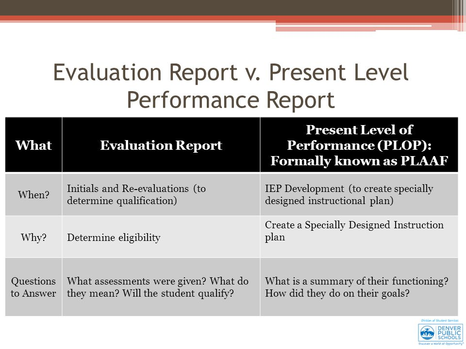 WhatEvaluation Report Present Level of Performance (PLOP): Formally known as PLAAF When.