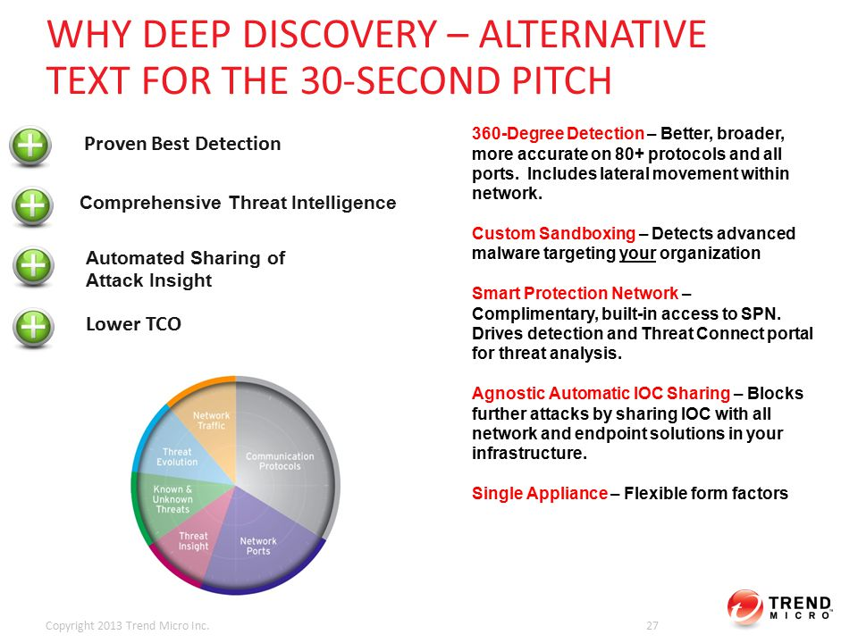 WHY DEEP DISCOVERY – ALTERNATIVE TEXT FOR THE 30-SECOND PITCH Copyright 2013 Trend Micro Inc.27 Proven Best Detection Comprehensive Threat Intelligence Lower TCO Automated Sharing of Attack Insight 360-Degree Detection – Better, broader, more accurate on 80+ protocols and all ports.