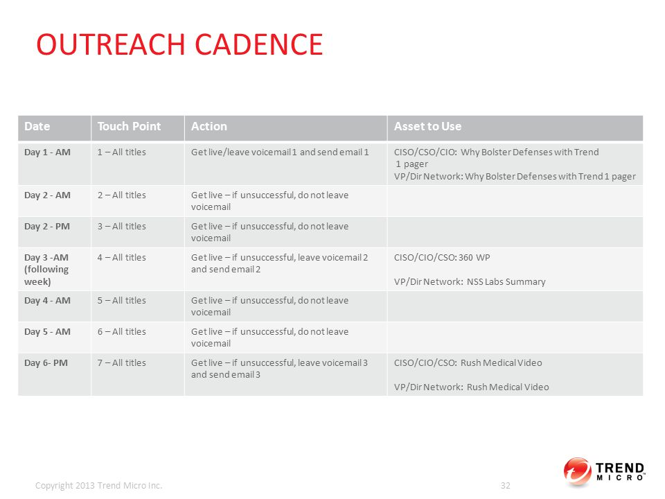 OUTREACH CADENCE Copyright 2013 Trend Micro Inc.32 DateTouch PointActionAsset to Use Day 1 - AM1 – All titlesGet live/leave voicemail 1 and send email 1CISO/CSO/CIO: Why Bolster Defenses with Trend 1 pager VP/Dir Network: Why Bolster Defenses with Trend 1 pager Day 2 - AM2 – All titlesGet live – if unsuccessful, do not leave voicemail Day 2 - PM3 – All titlesGet live – if unsuccessful, do not leave voicemail Day 3 -AM (following week) 4 – All titlesGet live – if unsuccessful, leave voicemail 2 and send email 2 CISO/CIO/CSO: 360 WP VP/Dir Network: NSS Labs Summary Day 4 - AM5 – All titlesGet live – if unsuccessful, do not leave voicemail Day 5 - AM6 – All titlesGet live – if unsuccessful, do not leave voicemail Day 6- PM7 – All titlesGet live – if unsuccessful, leave voicemail 3 and send email 3 CISO/CIO/CSO: Rush Medical Video VP/Dir Network: Rush Medical Video